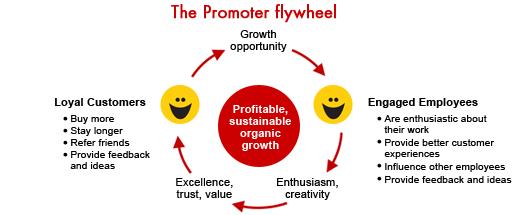 Chart-08-promoter-fly-wheel.jpg